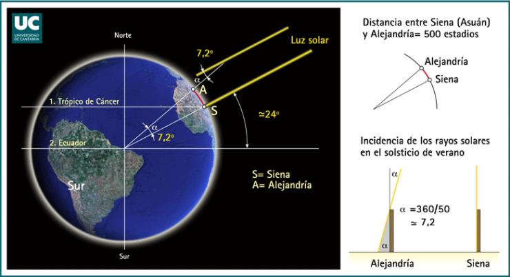 circunferencia-terrestre