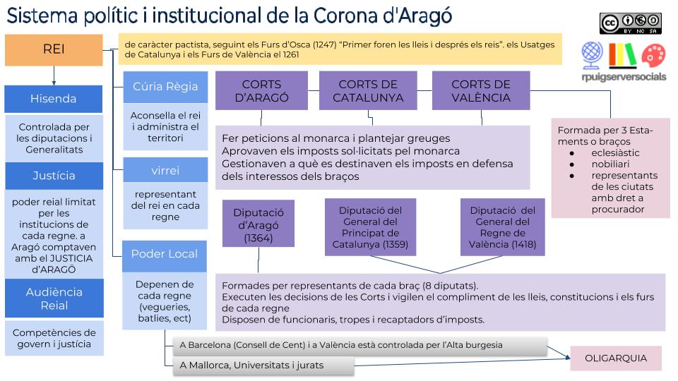 sistema_corona_arago