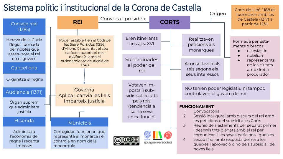 sistema_institucional_Castella